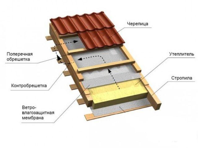 обрешотка из деревянных реек