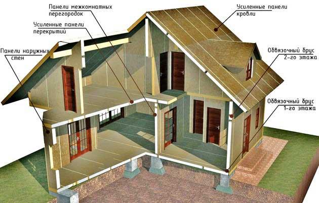 Как сделать дом панельный